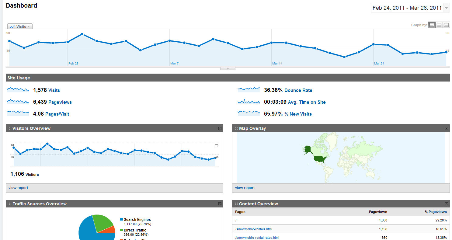 Sample Analytics Page