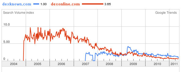 dexknows.com site usage